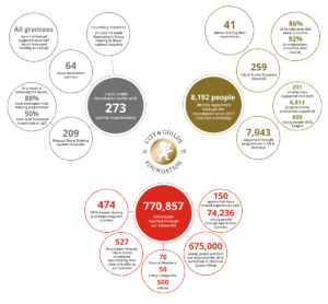 City & Guilds Foundation - our impact in numbers